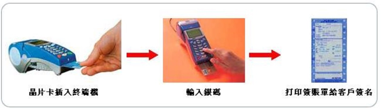 Chip cards generally function where you insert the card into a machine; enter the sales amount and then print the receipt for signature