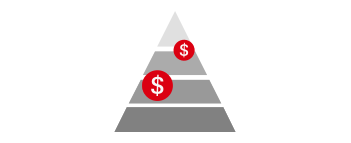 An pyramid with dollar picture which is symbolizing the HSBC Term Protector guaranteed fixed premiums.