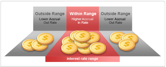 How does Interest Rate Range Accrual work?