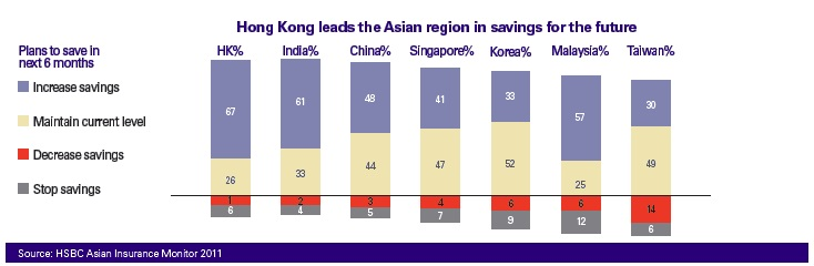 Hong Kong leads the Asian region in savings for the future