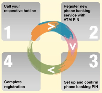 How to register: Call the hotline, then register new phone banking service with ATM pin, then set up and confirm phone banking pin and then complete the registration